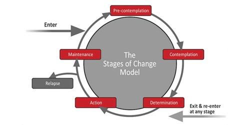Prochaska Change Model